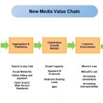 20 Value Chain Analysis Templates